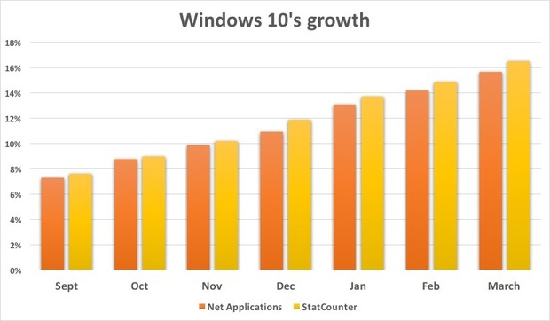 Windows 10's growth