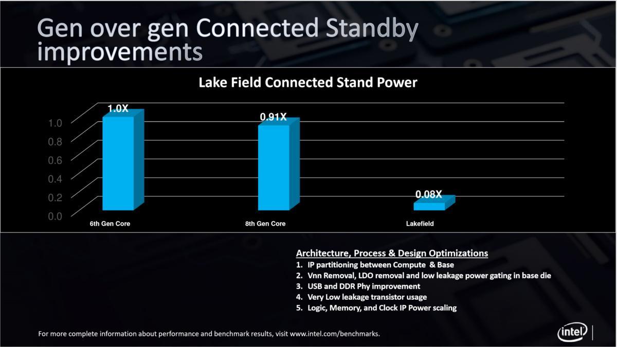Intel lakefield 4