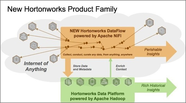hortonworks dataflow powered by apache nifi