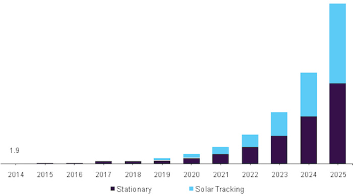 japan floating solar panels market