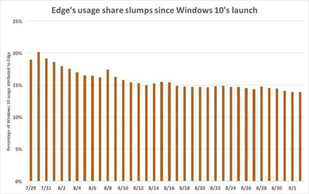 Edges usage share slumps