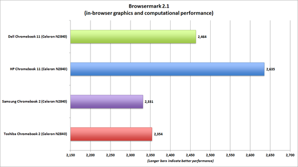 hp chromebook 11 browsermark benchmark chart