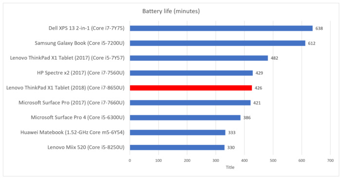 Lenovo X1 Tablet 2018 battery life