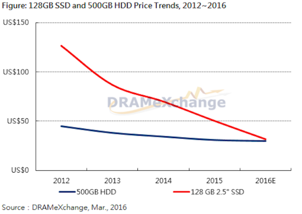 SSD HDD pricing