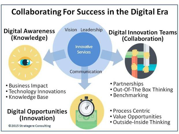 Collaborating For Success in the Digital Era
