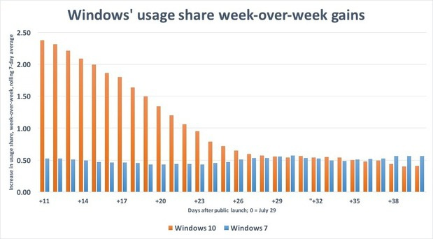 Windows 10 usage share