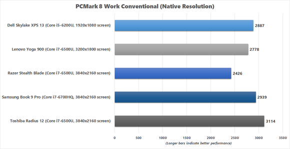 Razer Blade Stealth PCMark 8 Work Conventional benchmark chart