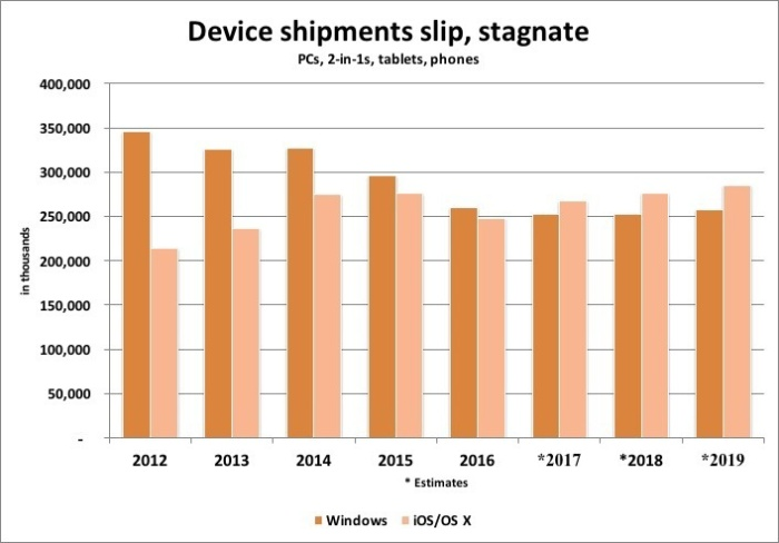 device shipments slip