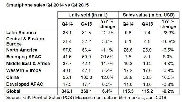 smartphone table Q4 2015
