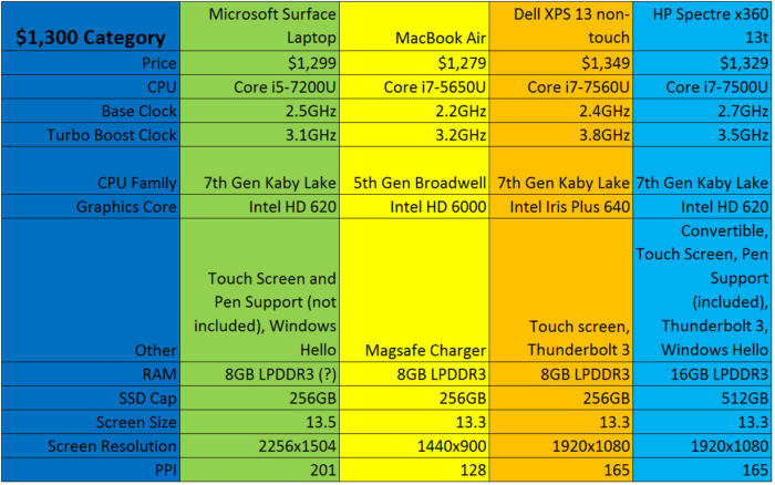 surface laptop vs mac vs xps 13 vs spectre x360 1300 bucks
