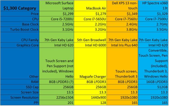 surface laptop vs mac vs xps 13 vs spectre x360 1300 bucks