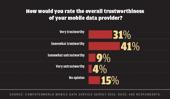Computerworld mobile data survey 2016 - carrier trustworthiness