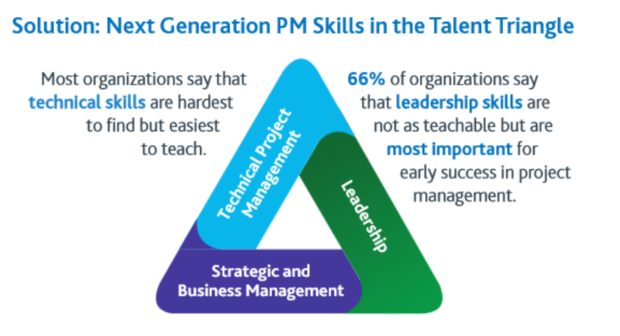 next generation project management skills