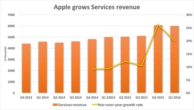 apple grows services category