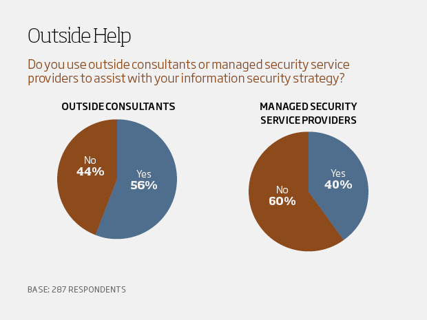 Outside help - csuite charts10