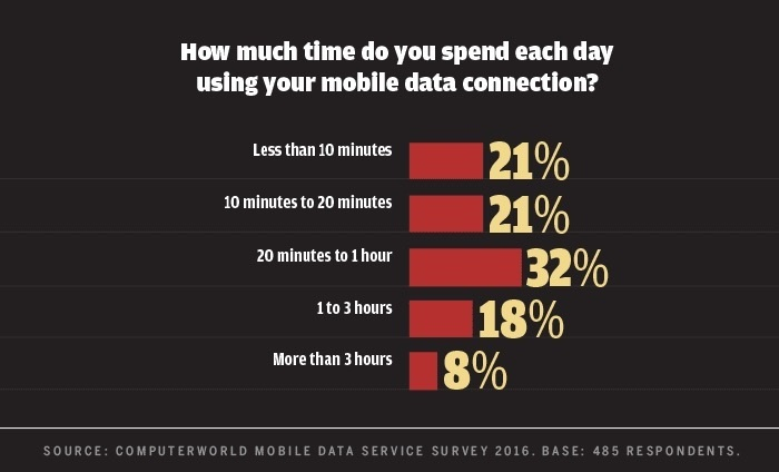 Computerworld mobile data survey 2016 - time per day using mobile data
