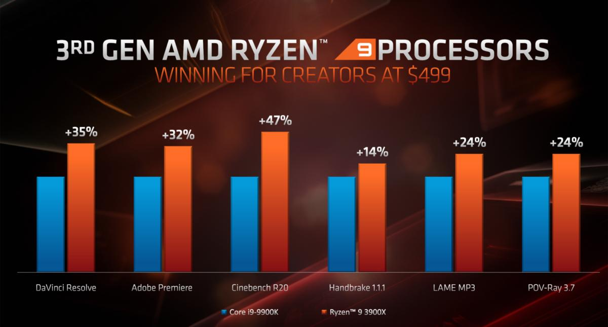ryzen 3000 content creation