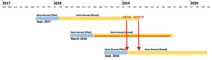 Office 365 release schedule 3