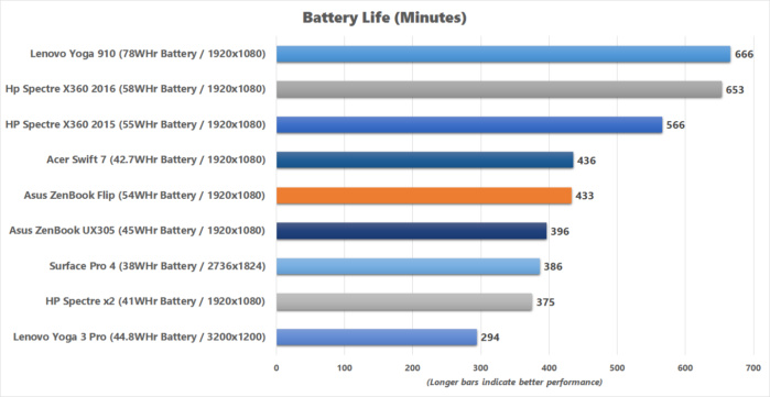 asus zenbook flip battery life results