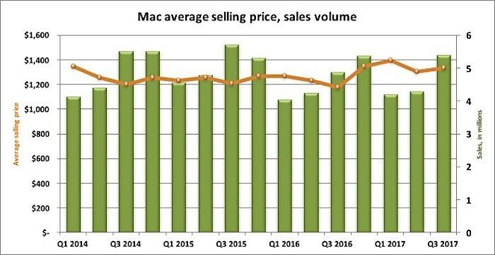 mac sales average