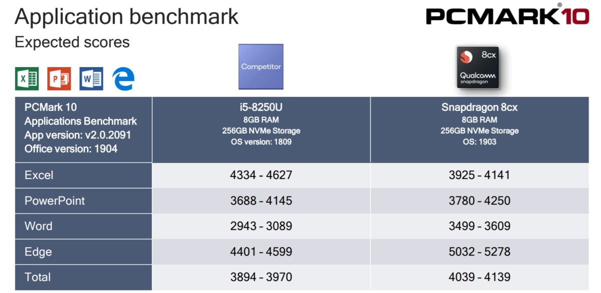 Qualcomm Snapdragon 8cx PCMark app performance