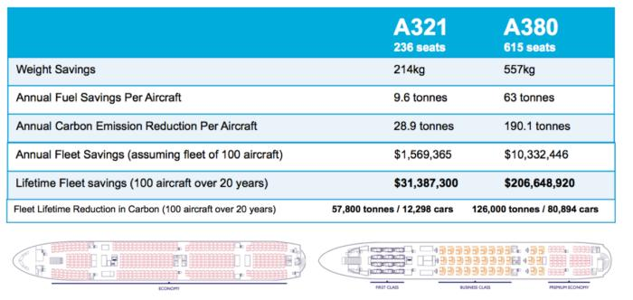 a380 fuelcarbon reductions
