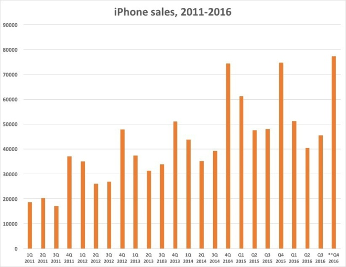 iphone sales 2011 16