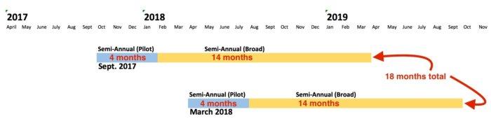 Office 365 release schedule 2