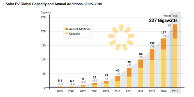 Solar power additions 2015