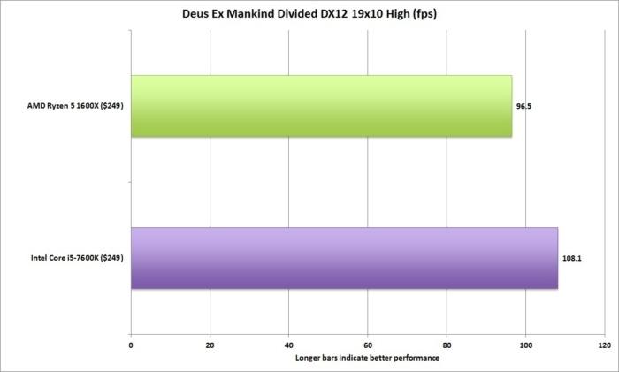 ryzen 5 deus ex divided dx12 19x10 high