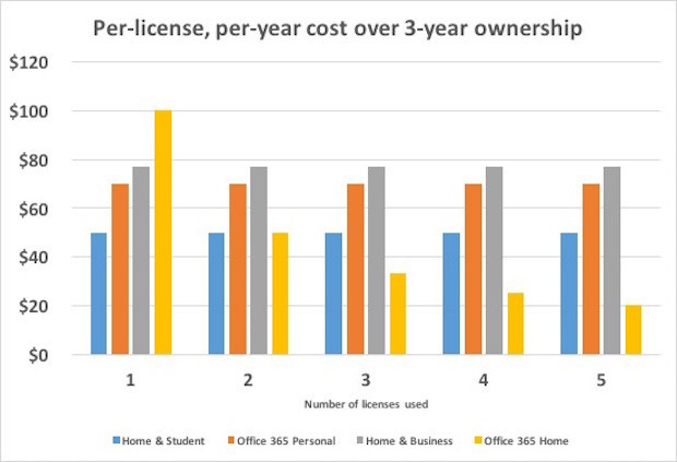 Per license Office ownership 3 years