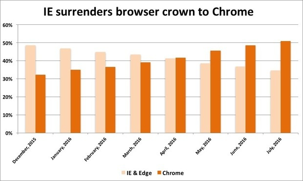 ie surrenders crown