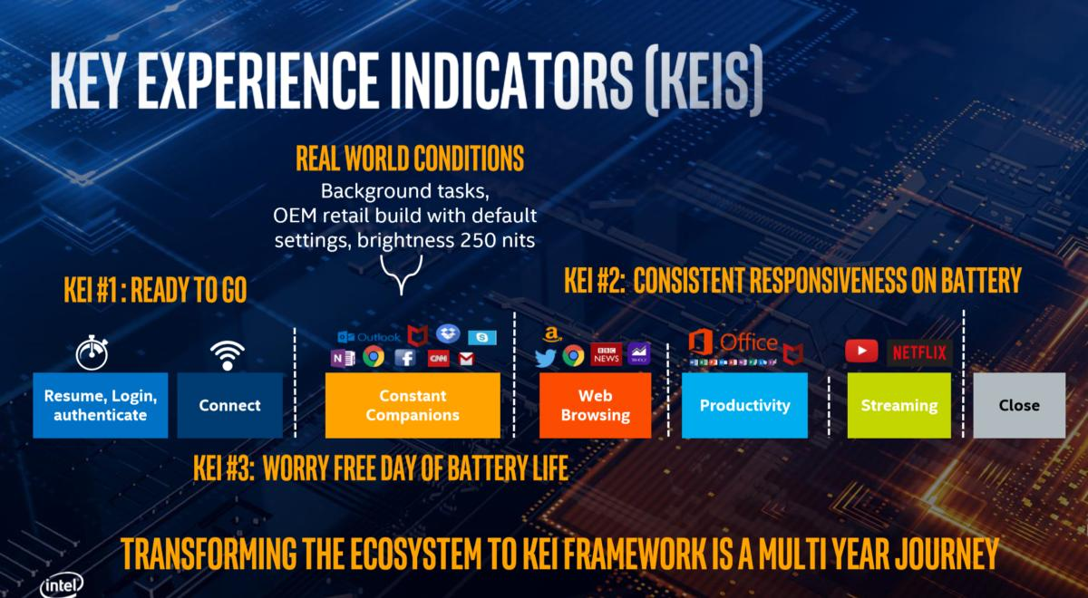intel project athena keis