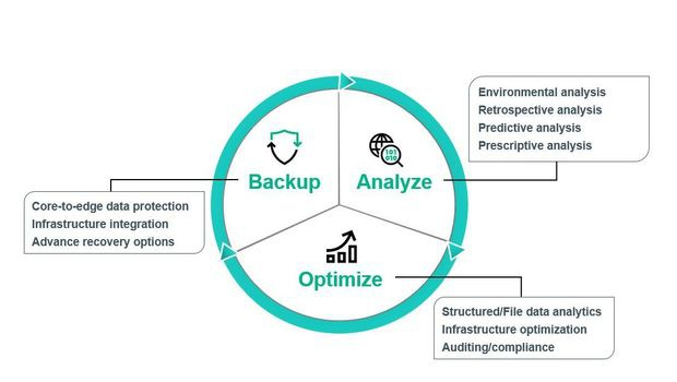 Backup with brains is achieved when analysis and optimization is added to standard backup processes
