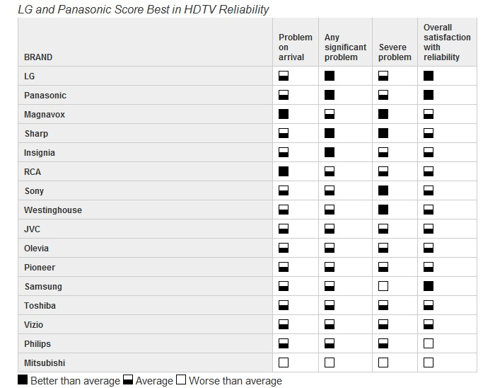 TV reliability table