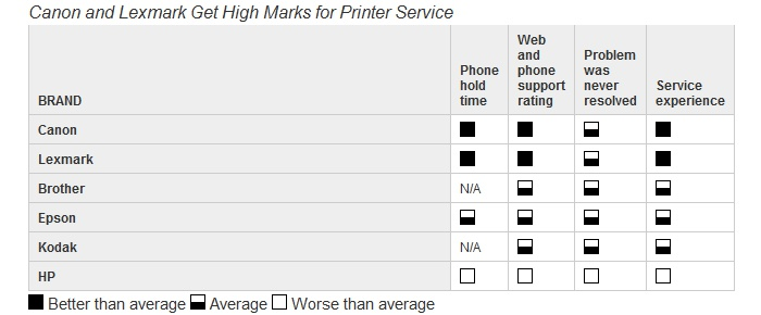 Printer reliability table